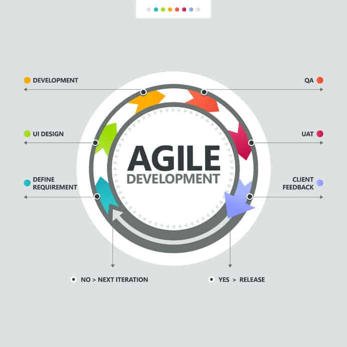 agile development proces