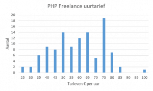 Staafdiagram uurtarieven PHP Freelancers.